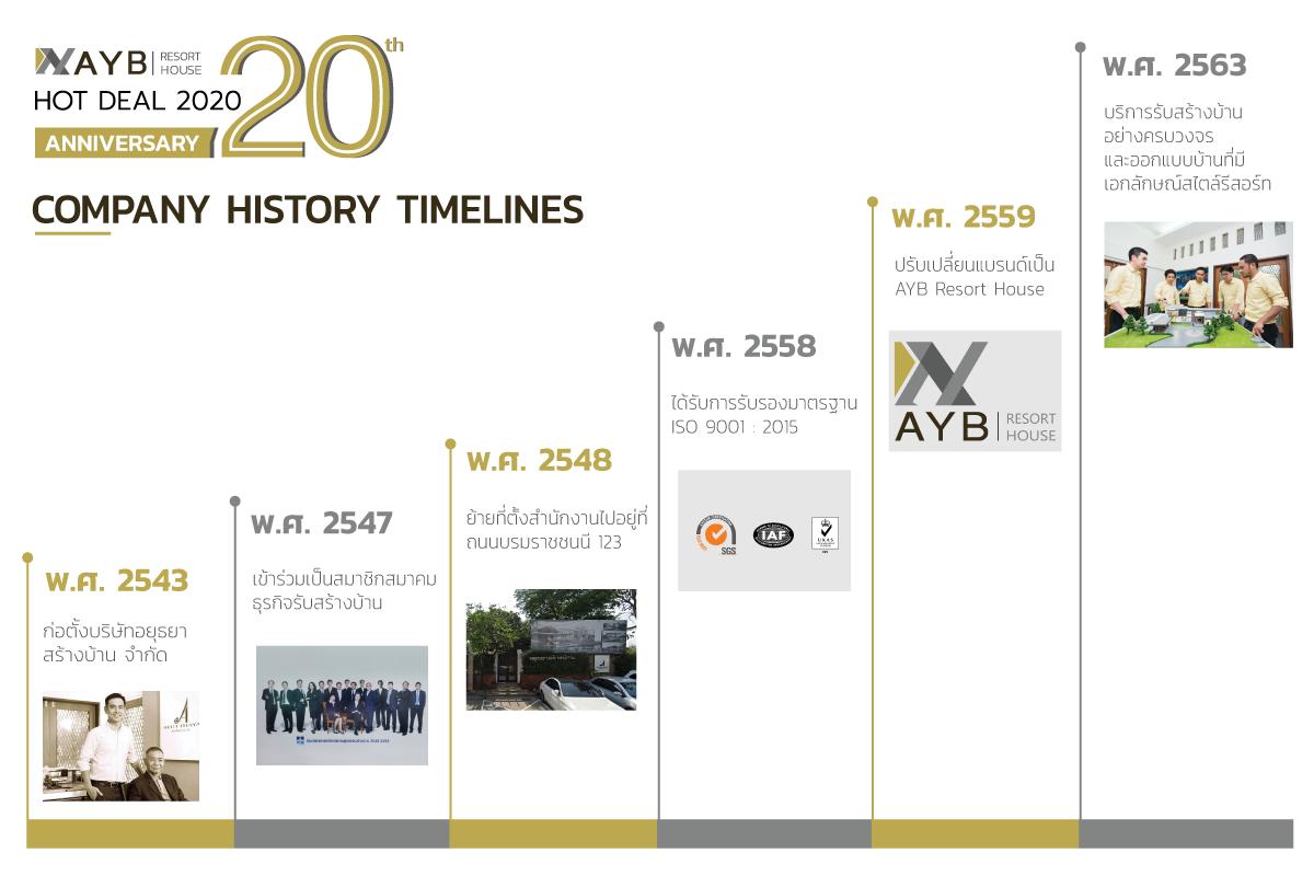 AYB History Timelines